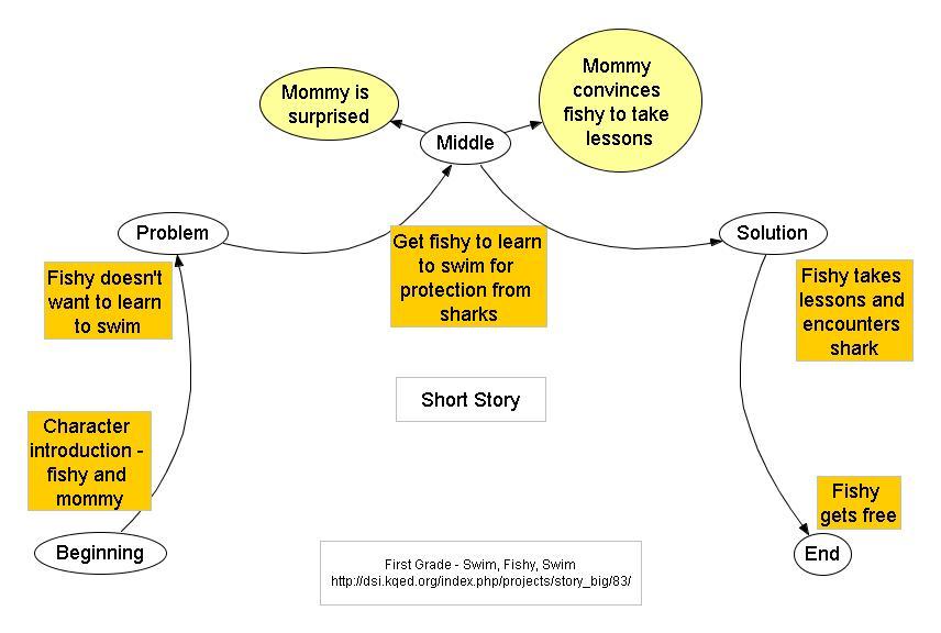 1st Grade: Short Story Story Map